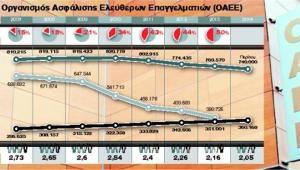 ΟΑΕΕ: Το χαμένο Ταμείο των επαγγελματιών